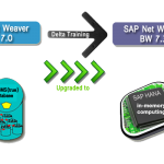 SAP BW 7.3 & Hana Online Training