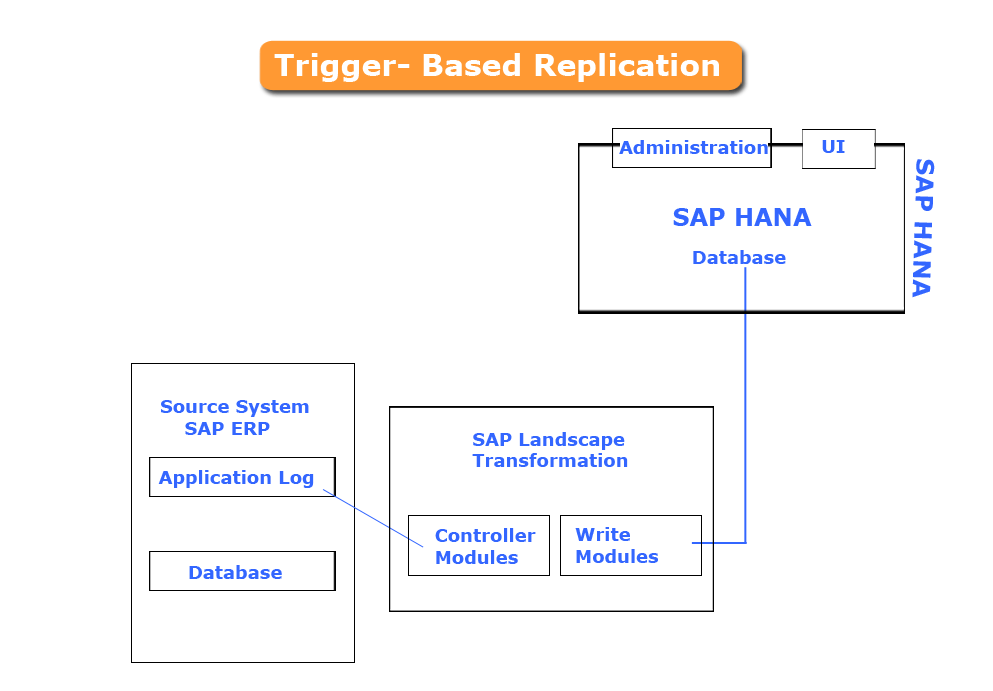 Sap Hana Replication Flow Chart