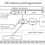 SAP HANA In Memory Technology Evolution