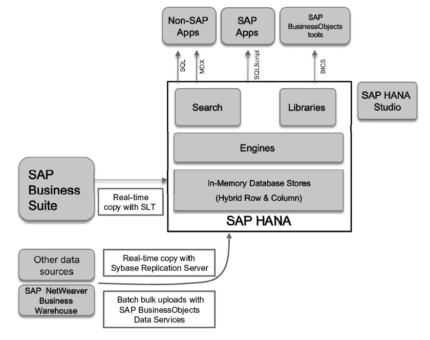 sap hana online training