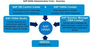 SAP HANA Administration Online Training