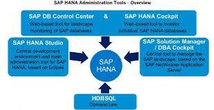 SAP HANA Administration Online Training