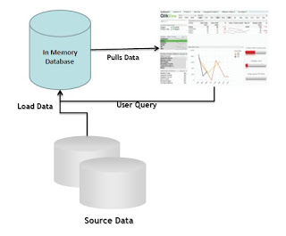 Qlikview in-memory processing Work