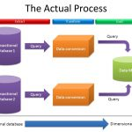 ETL Testing Process Validation and Estimation