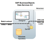 Is BODS (BO data services) required when we have BW on HANA?
