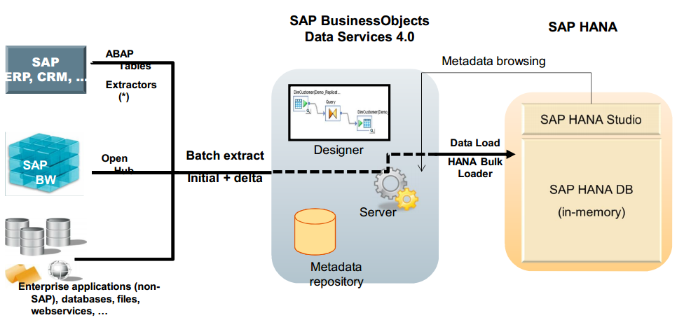 sap boda hana online training