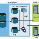 MSBI SSRS Online Training