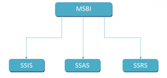 SQL Server DBA online training