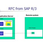 Remote Function Call (RFC) within an SAP System