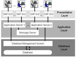 SAP BASIS TRAINING
