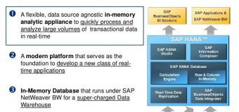 SAP HANA – In-Memory Computing