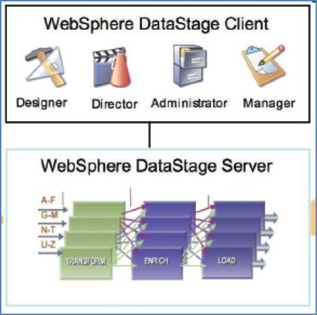 Delivers advanced enterprise ETL