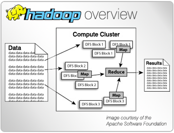 Store and Manage Large Data Easily with Hadoop