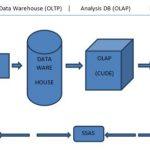 MicroSoft Business Intelligence (MSBI) Online Training