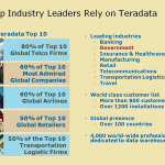 Teradata –How to secure sensitive information