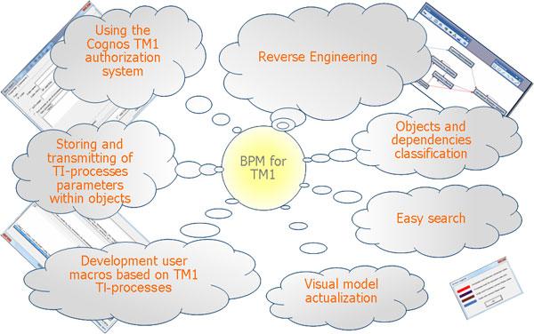 IBM Cognos Online Training