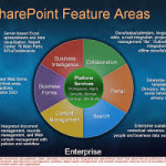 SharePoint development is akin to ASP.NET development