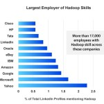 Hadoop career scope and forecast in USA and India