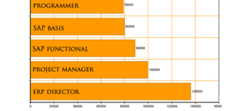 SAP Jobs Trends and Salary Trends in 2014
