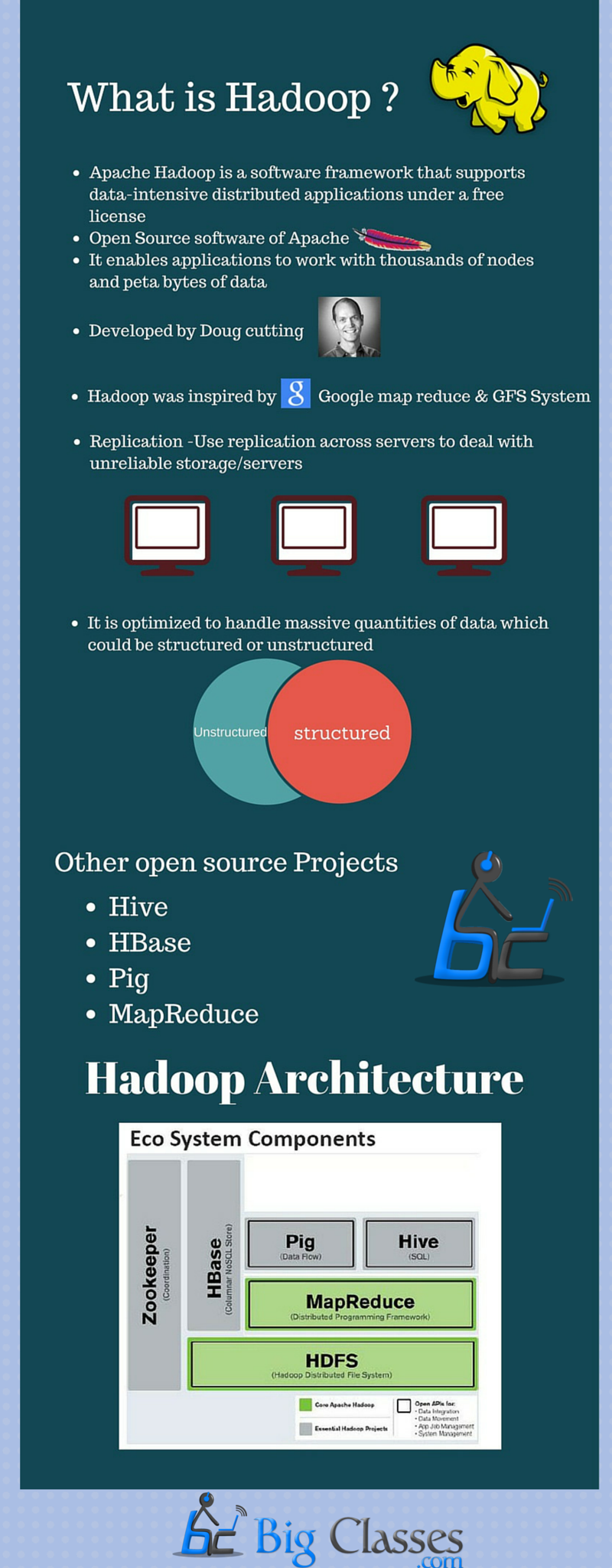 basic things to know about Hadoop
