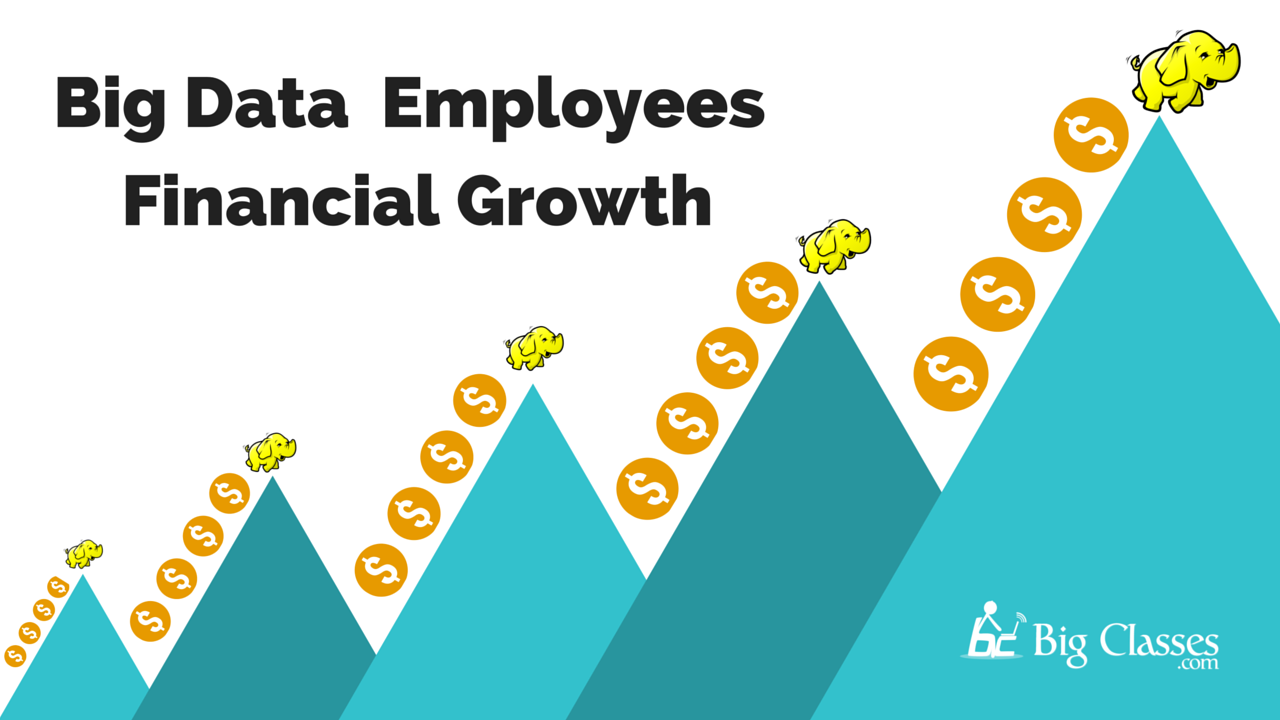 big data employees financial growth