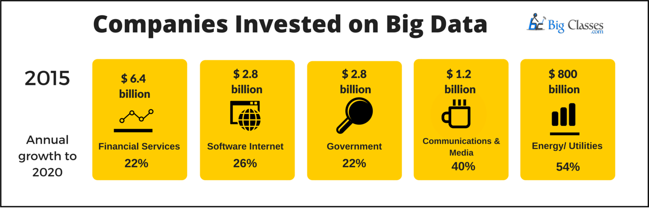 companies invested on big data