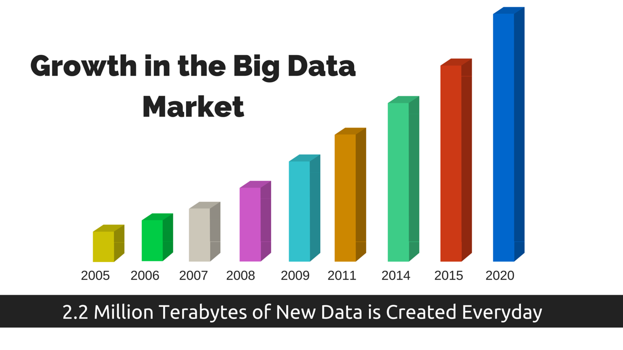 Growth in Big data Market