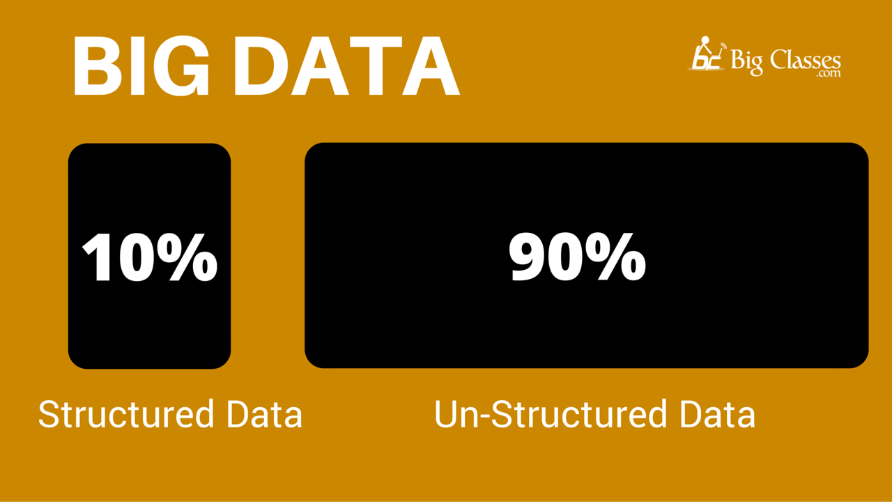 big data structured and un-structured data