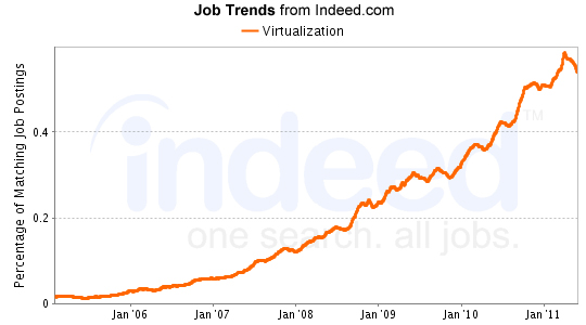 hadoop job trends