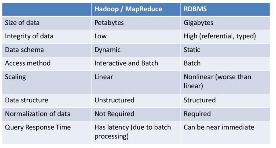 rdbms vs hadoop