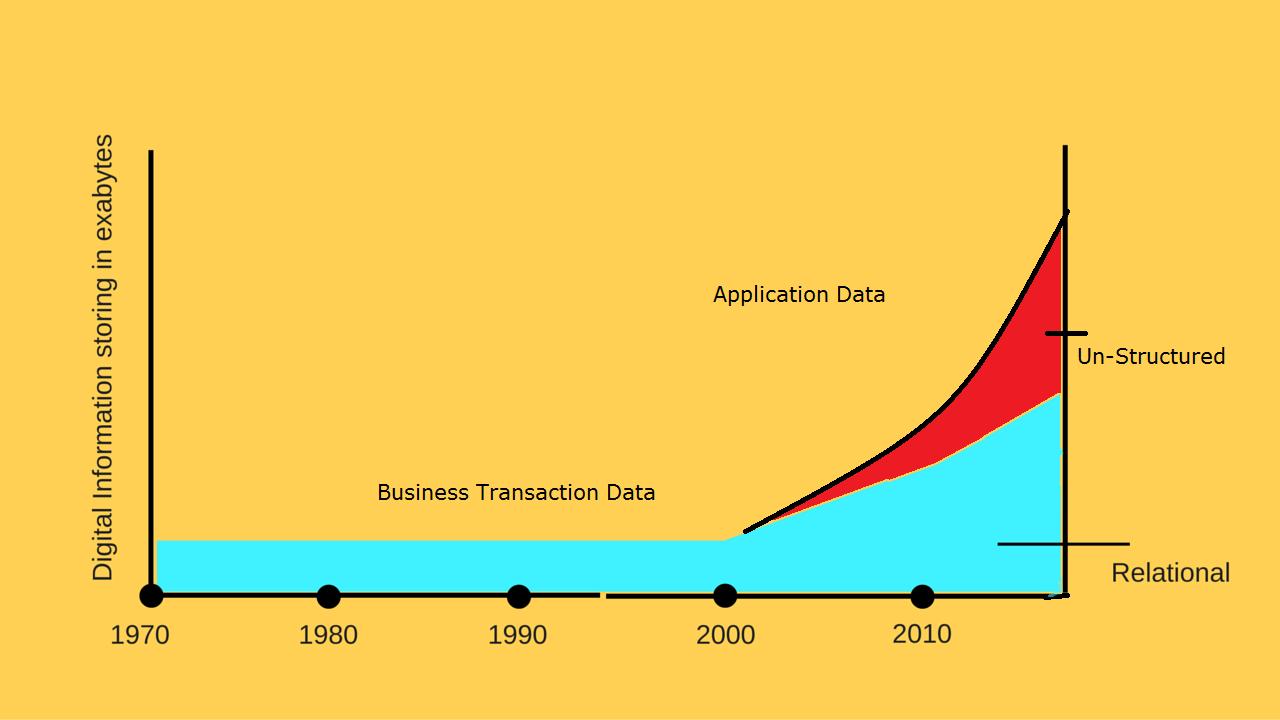 data in big data