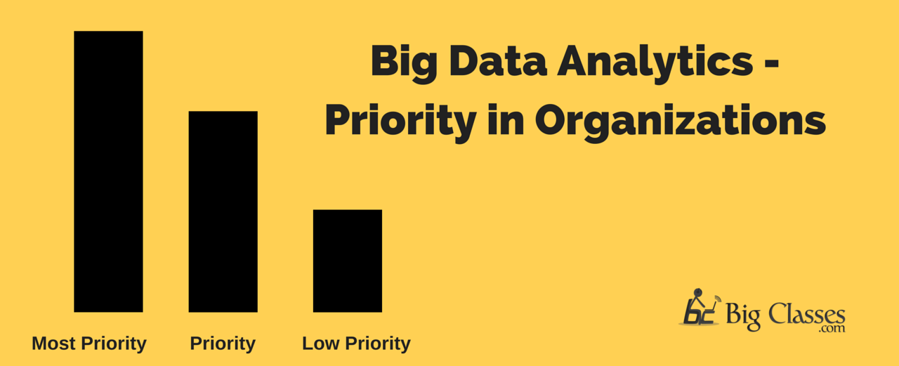 big data priority