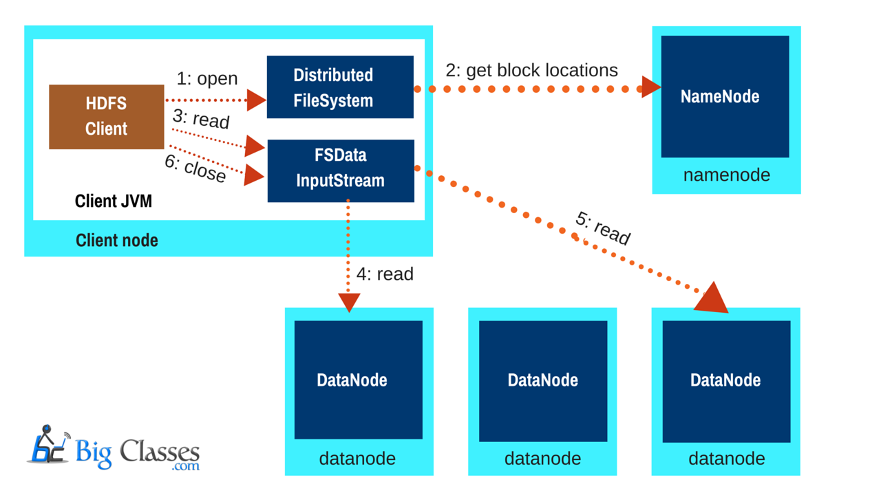 read operation functions hadoop