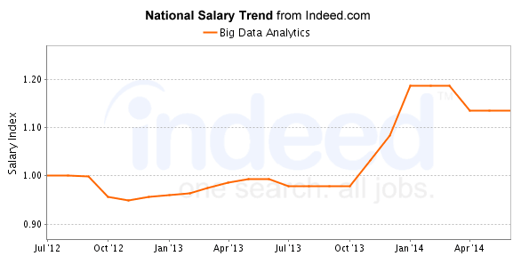 big data salary