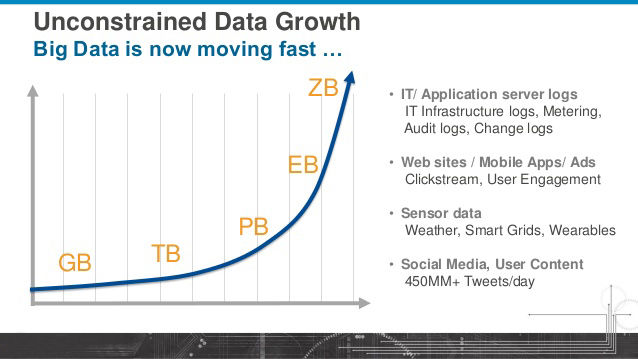 Bigdata growth