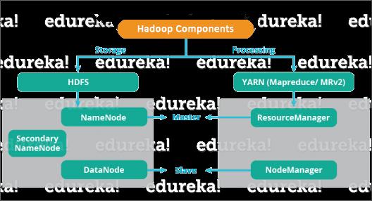 Hadoop Components-bigclasses
