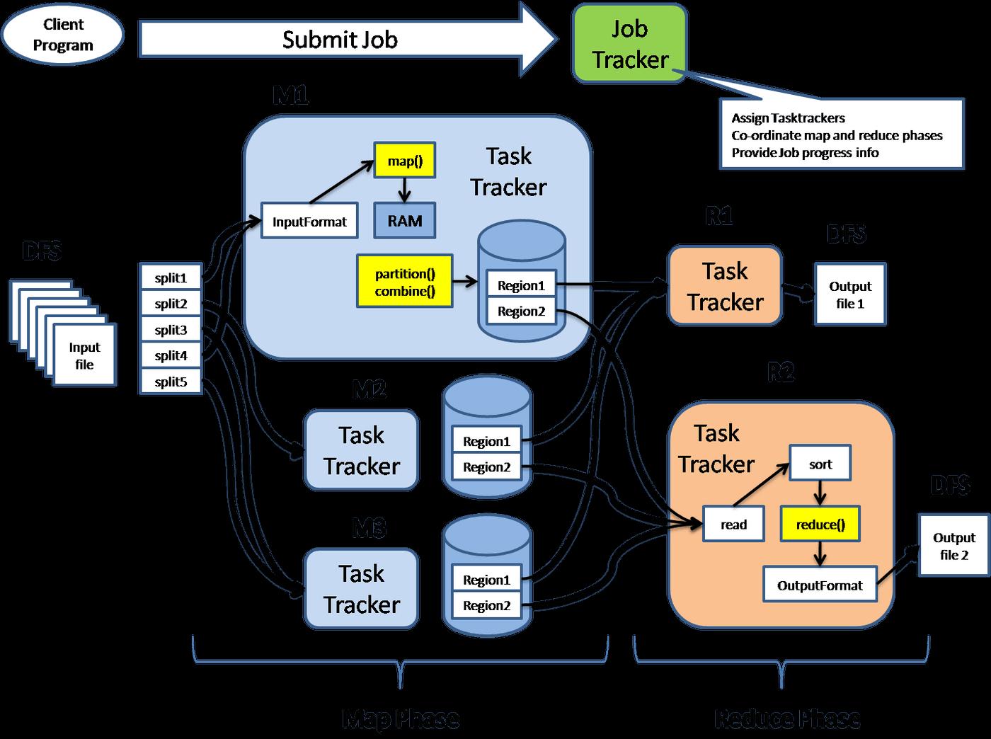 Hadoop Job tracker-bigclasses