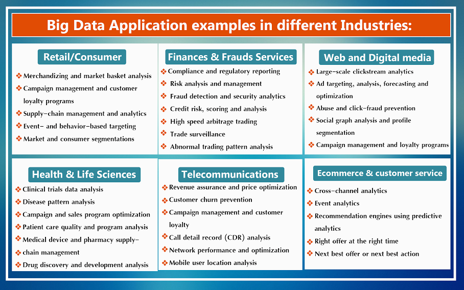 Applications of Big Data