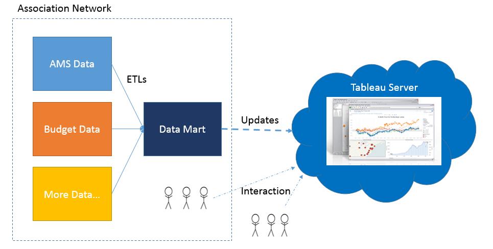 Tableau VS Excel - BigClasses com