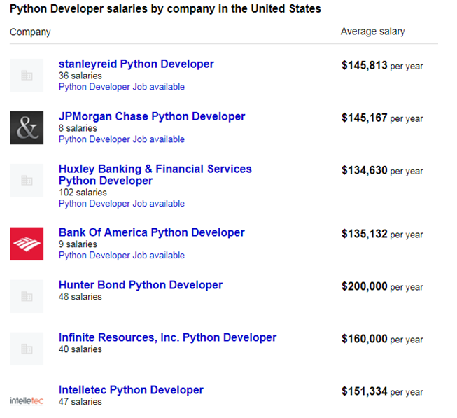 overall salary for python in USA-bigclasses
