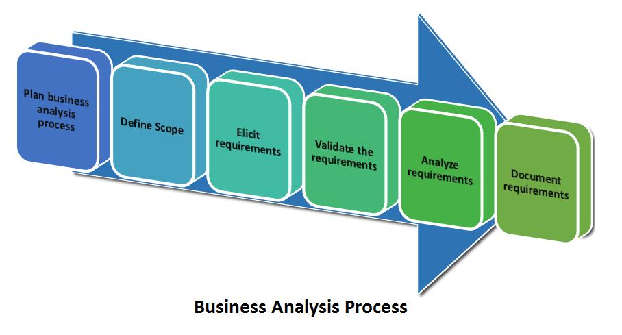 business analyst-bigclasses