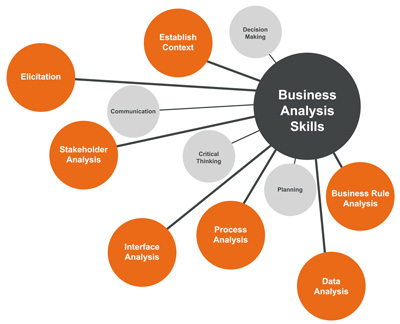 Superb BA Skills Bigclasses. Although Technically, Business Analysis Is ...