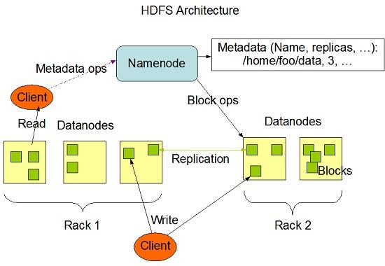 Hadoop architecture-bigclasses