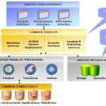 IBM Infosphere DATASTAGE online training