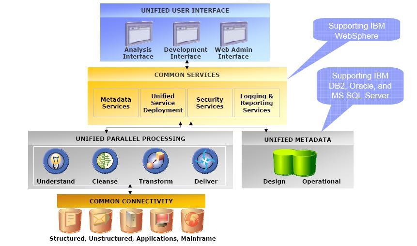 online murachs sql server 2012 for