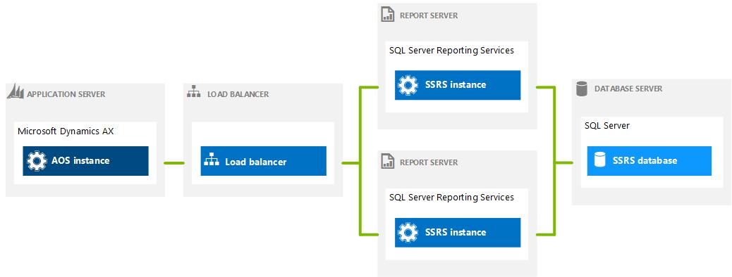 SSRS architecture-bigclasses
