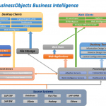 Get Trained on SAP Business Objects