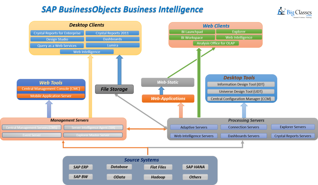 SAP BO Business Objects