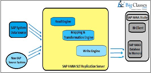 sap hana replications-bigclasses
