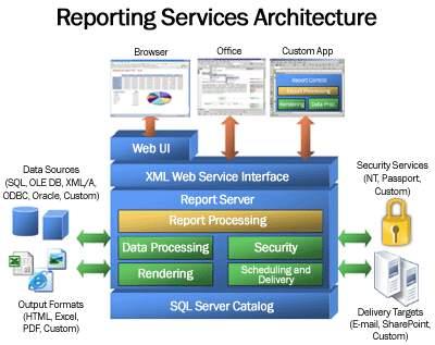 sql server architecture diagram architecture diagram in data guard #15